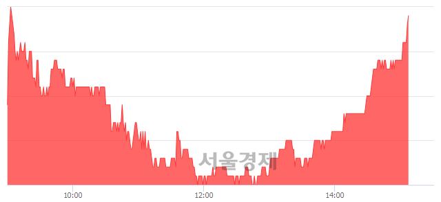 코아나패스, 3.97% 오르며 체결강도 강세 지속(121%)