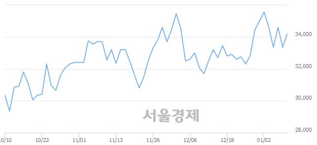 코메디포스트, 전일 대비 11.39% 상승.. 일일회전율은 1.05% 기록