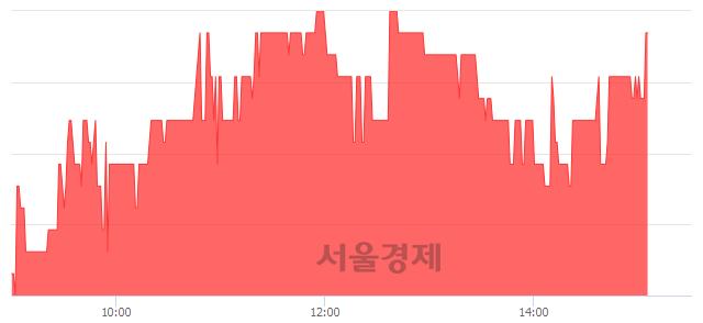 코정원엔시스, 4.16% 오르며 체결강도 강세 지속(195%)