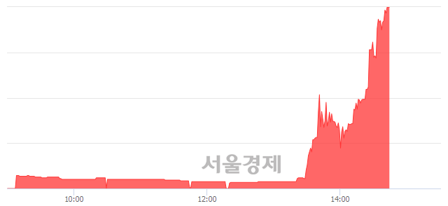 코조이맥스, 상한가 진입.. +29.91% ↑