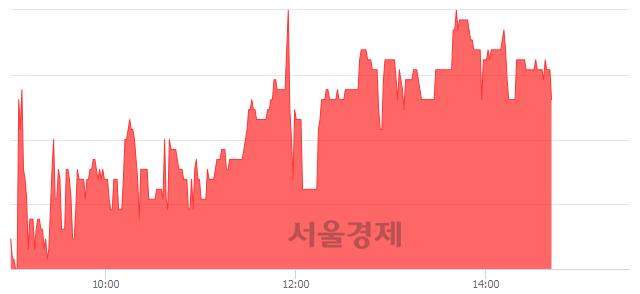 코마니커에프앤지, 5.28% 오르며 체결강도 강세 지속(120%)