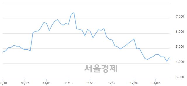 코앤디포스, 전일 대비 7.23% 상승.. 일일회전율은 0.84% 기록