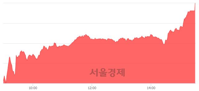 [마감 시황]  외국인 매수 우위.. 코스닥 666.09(▲25.15, +3.92%) 상승 마감