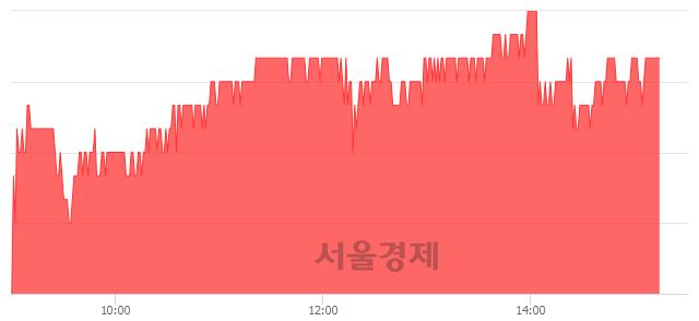 유대우조선해양, 3.27% 오르며 체결강도 강세 지속(142%)