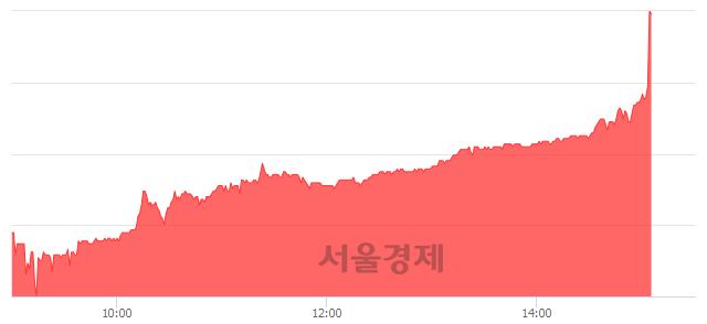 코웹케시, 전일 대비 13.25% 상승.. 일일회전율은 1.50% 기록