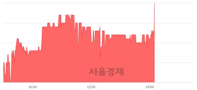 코한국선재, 5.23% 오르며 체결강도 강세 지속(245%)