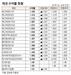 [표]채권 수익률 현황(1월 9일)