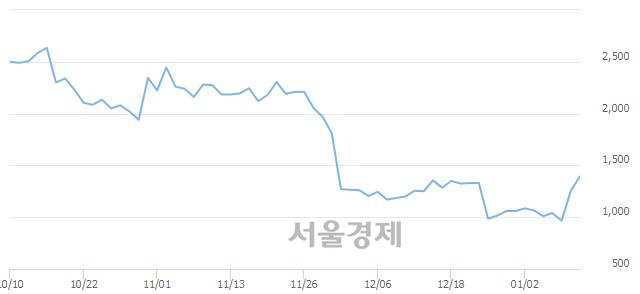 코코썬바이오, 전일 대비 7.57% 상승.. 일일회전율은 20.81% 기록
