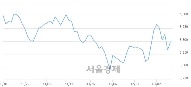 코이엑스티, 4.30% 오르며 체결강도 강세 지속(150%)