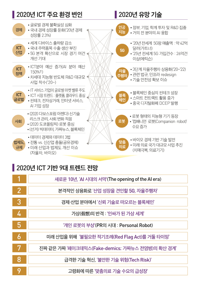 '2020년 신뢰 기술로 부상하는 블록체인'-한국정보화진흥원
