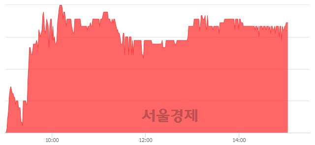 코알에스오토메이션, 3.48% 오르며 체결강도 강세 지속(269%)