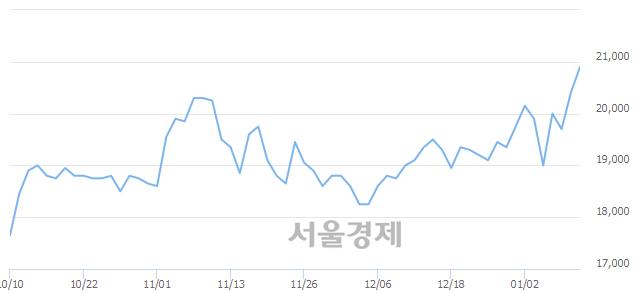 코파라다이스, 장중 신고가 돌파.. 21,050→21,100(▲50)