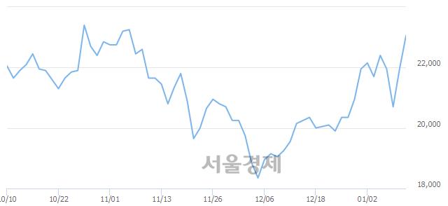 코엘앤에프, 전일 대비 7.06% 상승.. 일일회전율은 1.57% 기록