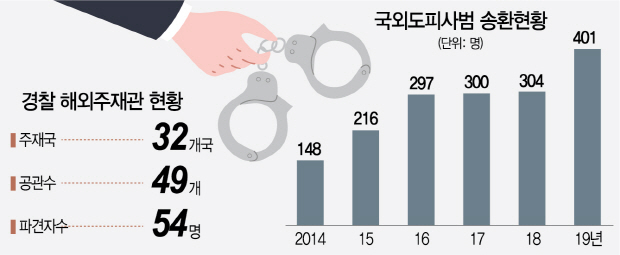 [경찰팀 24/7]해외서 한국인에 무슨일 생기면...틀림없이 나타난다 '재외국민 파수꾼'