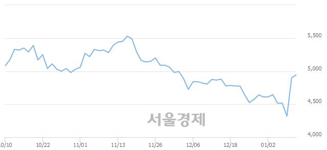 코이화공영, 매도잔량 319% 급증