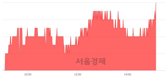 유국동, 3.33% 오르며 체결강도 강세 지속(145%)