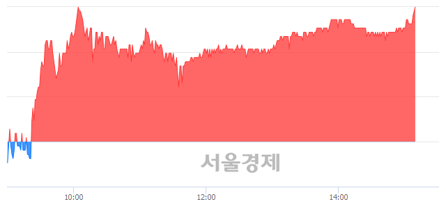 코신흥에스이씨, 4.16% 오르며 체결강도 강세 지속(181%)
