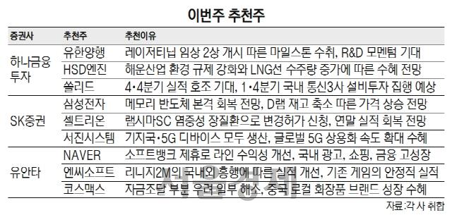 """[이번주 추천주] """"올 업황 기대감"""" 삼성전자·셀트리온 주목"""