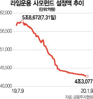 '라임 사태' 분쟁조정 민원 100건…피해 파악 '먼길'