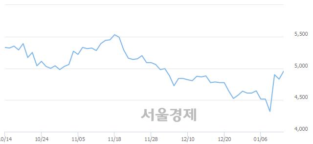 코이화공영, 매도잔량 354% 급증