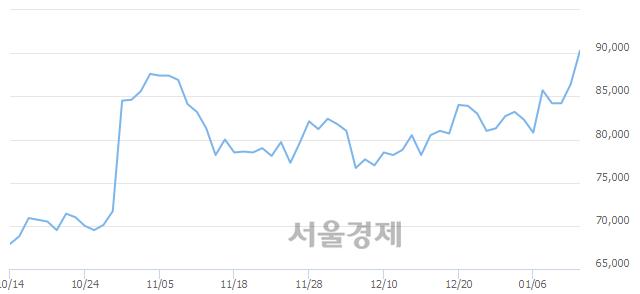 유아모레G, 장중 신고가 돌파.. 88,000→90,900(▲2,900)