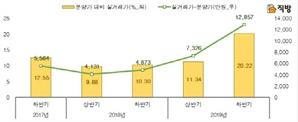 서울 신축 아파트, 분양가보다 평균 3억7,000만원 비싸게 팔렸다