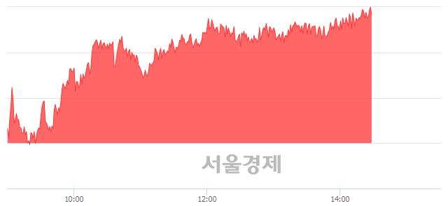 오후 2:30 현재 코스피는 52:48으로 매도우위, 매도강세 업종은 의료정밀업(0.30%↓)