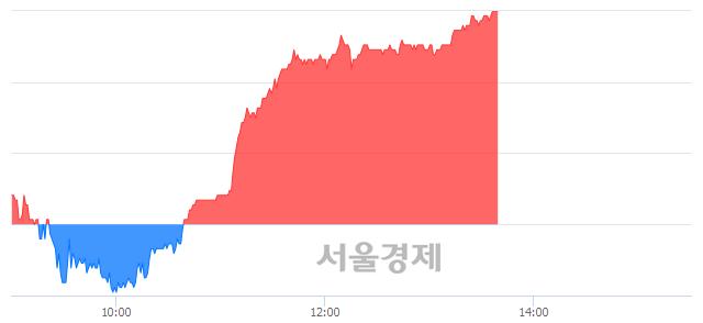 코뷰웍스, 장중 신고가 돌파.. 37,100→38,850(▲1,750)