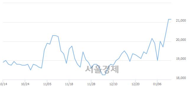 코파라다이스, 장중 신고가 돌파.. 21,250→21,500(▲250)