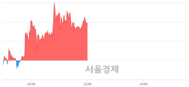 코국영지앤엠, 3.56% 오르며 체결강도 강세 지속(107%)