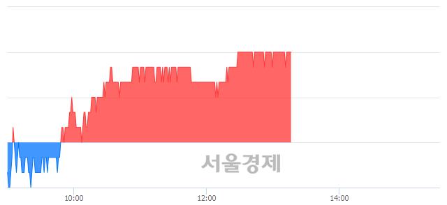 유LG이노텍, 장중 신고가 돌파.. 151,000→151,500(▲500)