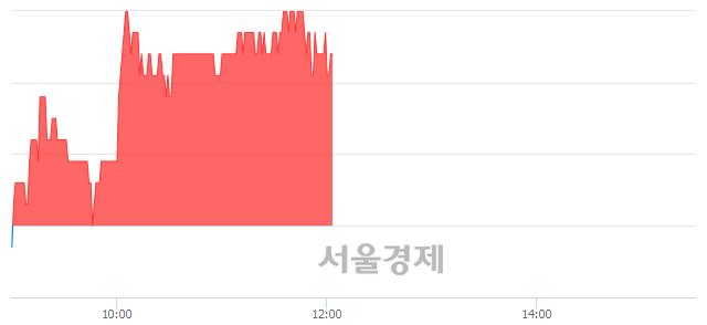 유영흥철강, 3.51% 오르며 체결강도 강세 지속(171%)