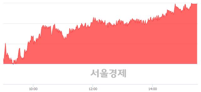 [마감 시황]  외국인 매수 우위.. 코스피 2229.26(▲22.87, +1.04%) 상승 마감