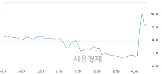 코한국정보통신, 3.89% 오르며 체결강도 강세 지속(129%)