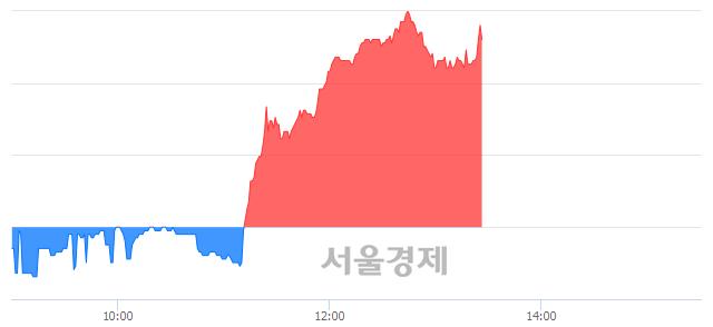 유유양디앤유, 5.67% 오르며 체결강도 강세 지속(198%)