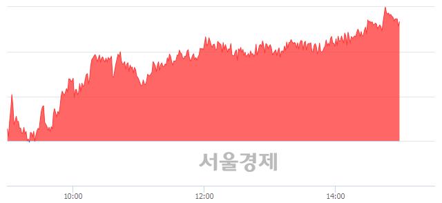 오후 3:00 현재 코스피는 51:49으로 매도우위, 매도강세 업종은 의료정밀업(0.38%↓)