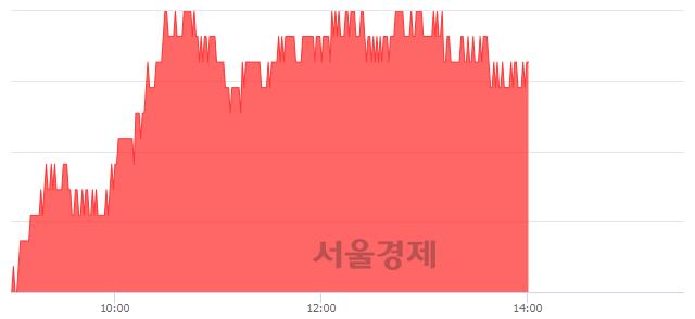 유오리온, 5.21% 오르며 체결강도 강세 지속(221%)