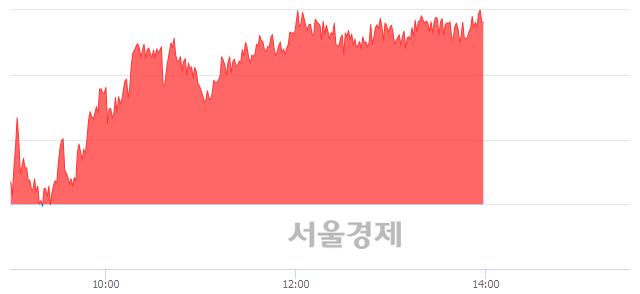오후 2:00 현재 코스피는 51:49으로 매도우위, 매도강세 업종은 의료정밀업(0.47%↓)