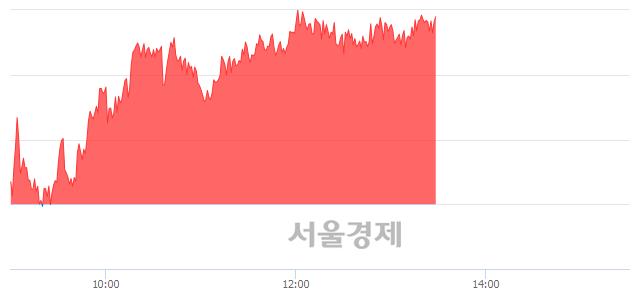 오후 1:30 현재 코스피는 51:49으로 매도우위, 매도강세 업종은 의료정밀업(0.41%↓)