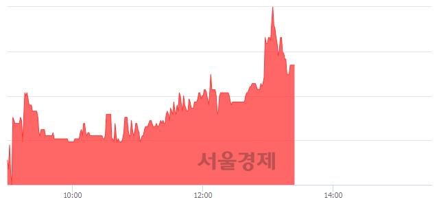 <코>디지캡, 매도잔량 456% 급증