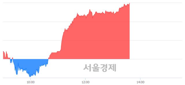 코뷰웍스, 6.01% 오르며 체결강도 강세 지속(256%)