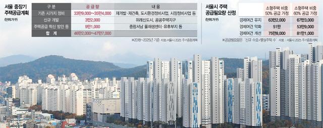 [단독]서울 공급부족 '분당 2배 규모'...자투리 개발론 감당 못해