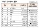 [표]아시아 주요 증시 동향(1월 13일)