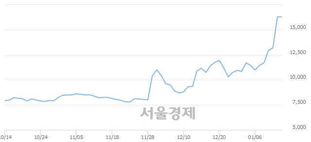 유한국화장품, 3.07% 오르며 체결강도 강세로 반전(105%)