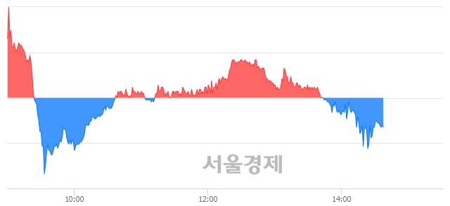 코글로벌텍스프리, 매수잔량 553% 급증
