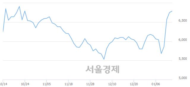 코유니크, 전일 대비 8.00% 상승.. 일일회전율은 17.03% 기록