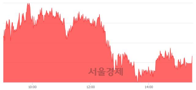[마감 시황] 개인과 외국인의 동반 매수세.. 코스피 2238.88(▲9.62, +0.43%) 상승 마감
