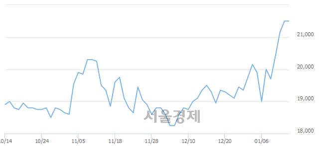 코파라다이스, 장중 신고가 돌파.. 21,900→22,100(▲200)