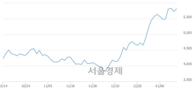 코원익홀딩스, 장중 신고가 돌파.. 5,840→5,950(▲110)
