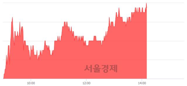 유한전KPS, 3.08% 오르며 체결강도 강세 지속(111%)